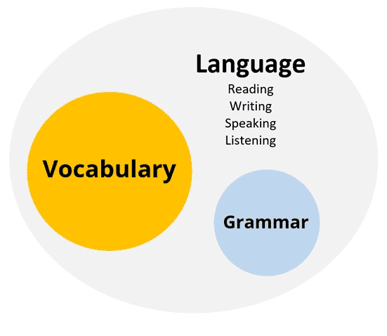 VocabularyFIRST learning software_Bubble chart
